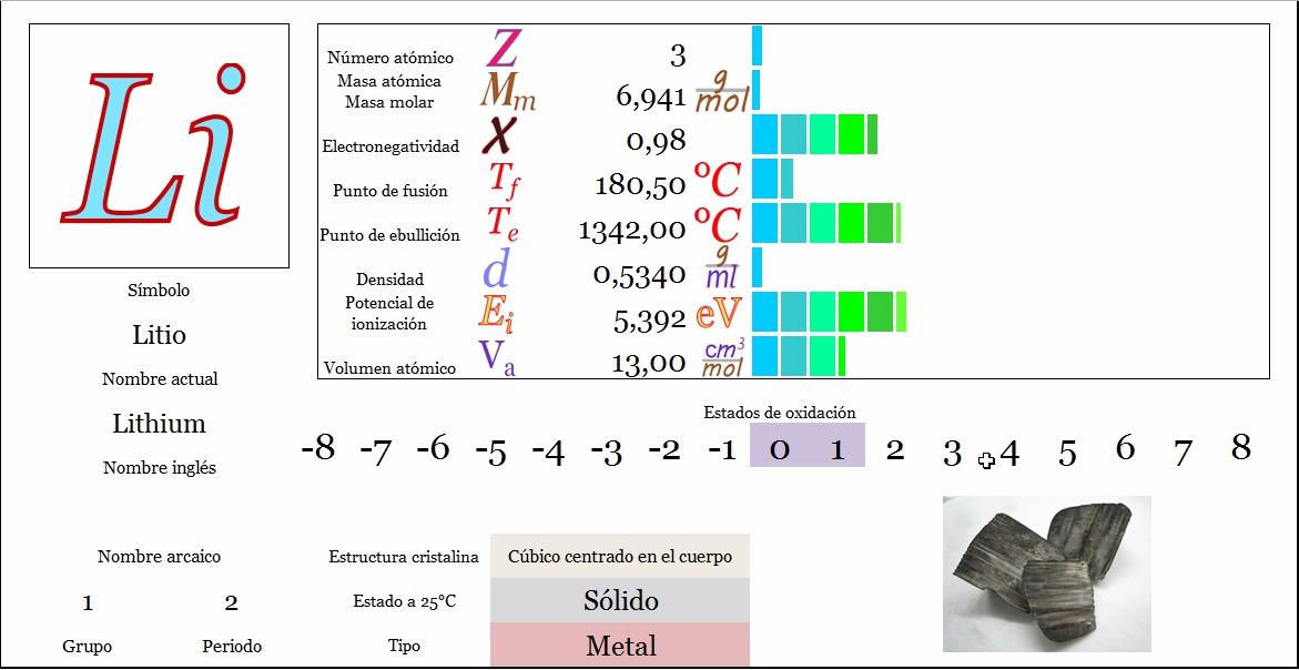tabla peridica principal siguiente - Tabla Periodica Litio