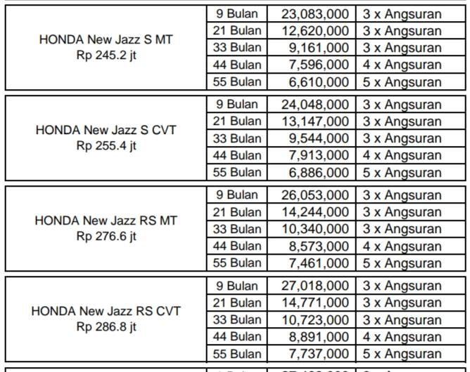 Promo Honda Jazz Paket Kredit Terbaik Tanpa DP Dan Otr
