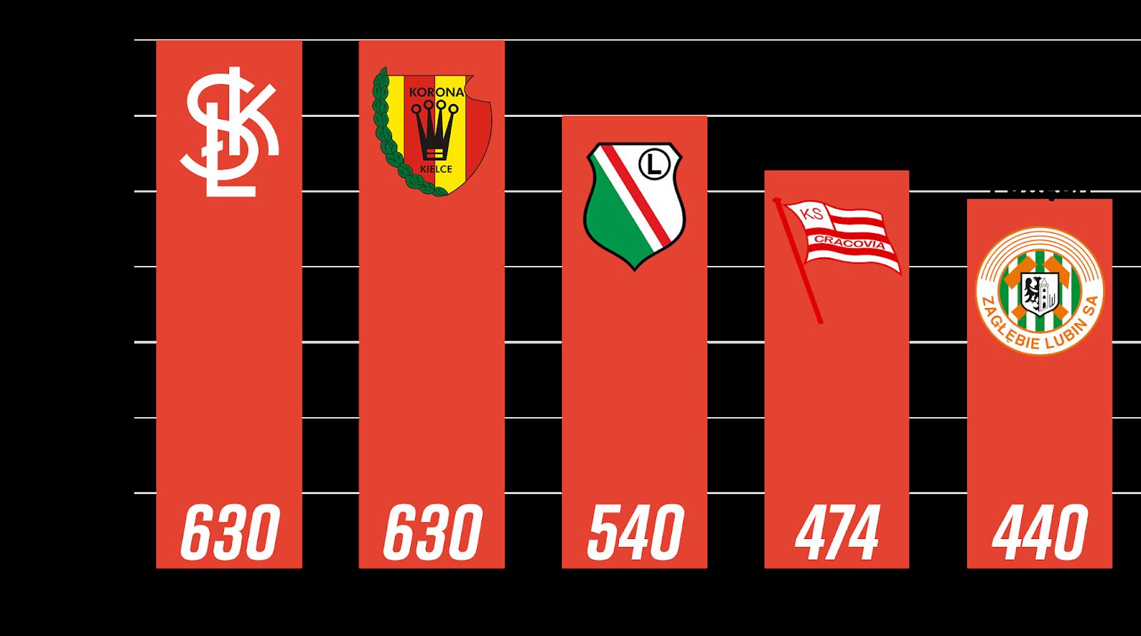 Najwięcej rozegranych minut przez młodzieżowców z rocznika 1999 i młodsi po 7. kolejce PKO Ekstraklasy<br><br>Źródło: Opracowanie własne na podstawie ekstrastats.pl<br><br>graf. Bartosz Urban