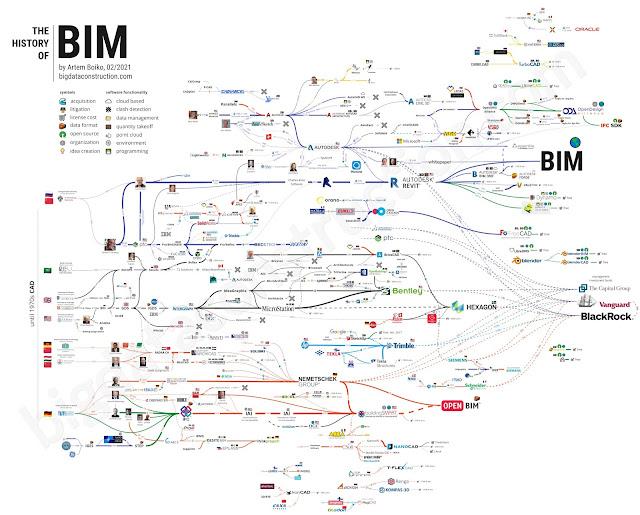 BIM-History-Map