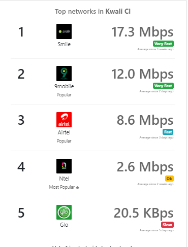 See How To Check The Best Performing Network Speed in Your Area With This App