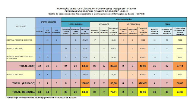 Ocupação de leitos de UTI Adulto esta em 83,33 por cento no Vale do Ribeira neste 11/12