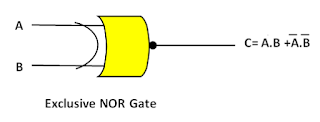 Logic gates/Exclusive NOR gate