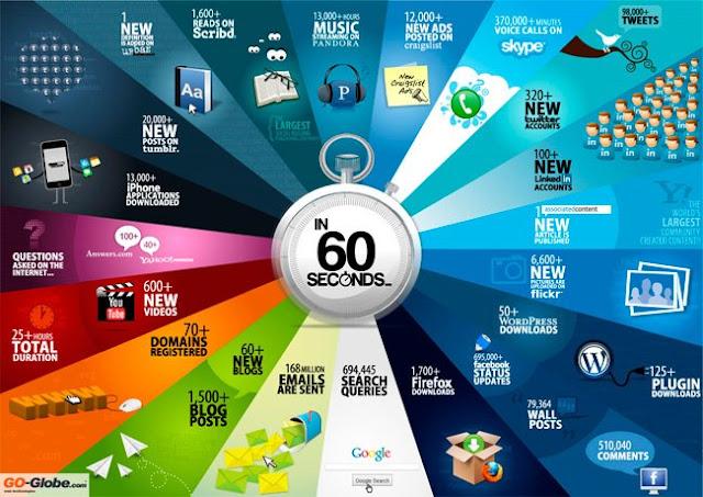 internet in a minute 2011