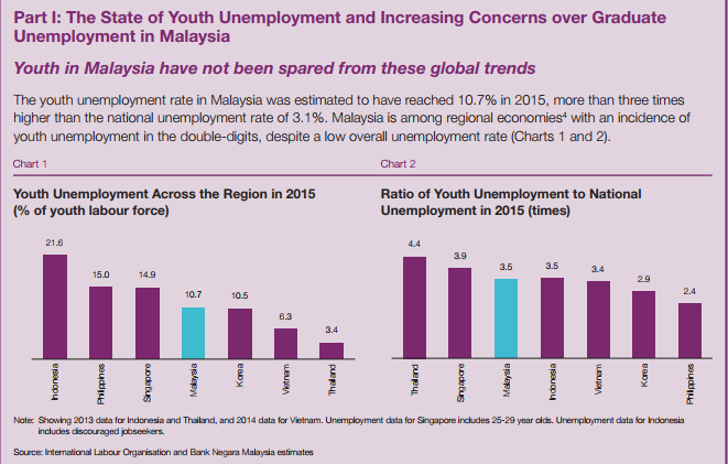 youth unemployment and implication for political This study examined implications of youth unemployment and violent crimes on the economic political instability in the implication is that.