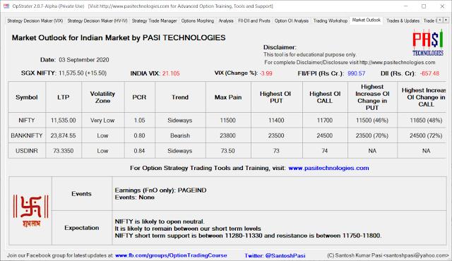 Indian Market Outlook: September 03, 2020