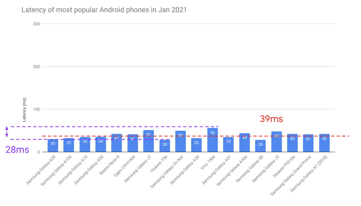 bar graph showing audio latency of most popular Android phones in Jan 2021. There are 20 in total, with models from Samsung, Redmi, Oppo, Huawei and Vivo. The average latency is 39ms, smallest value is 28ms, highest is 56ms, range is 28ms.
