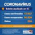 Estado confirma 17.937 casos de Covid-19