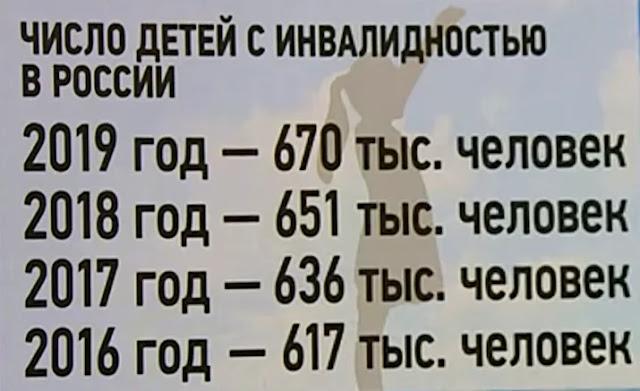 статистика по числу детей с инвалидность в России