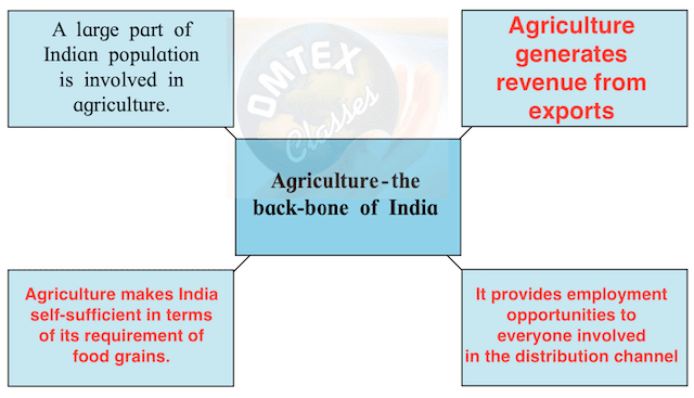 'Agriculture is the backbone of the Indian economy'. Fill in the boxes supporting this statement. Complete the following web diagram.