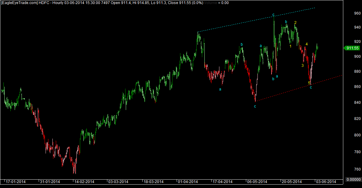 HDFC ABC galore