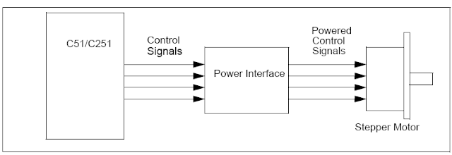 Stepper Motor Interface with 89C51