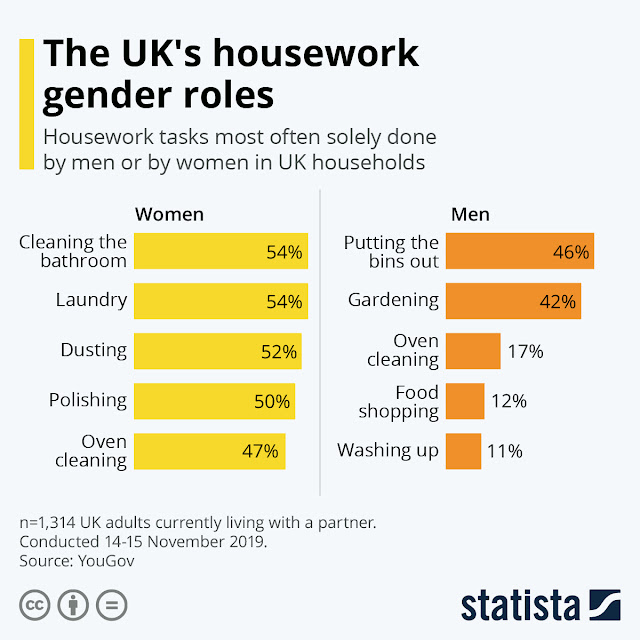 Dirty Secrets: Are Women More Responsible For Housework in UK?