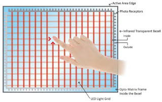 How Touch Screen Display Works?