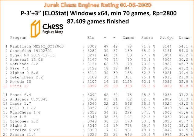 Jurek Chess Engines Rating - new listing 01-05-2020 Jcer.01.05.2020