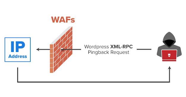 Wordpress xmlrpc.php - common vulnerabilities and how to exploit them