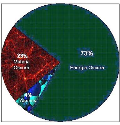 Ciencia a la última: Materia oscura y energia oscura (Adrián Gil y ...