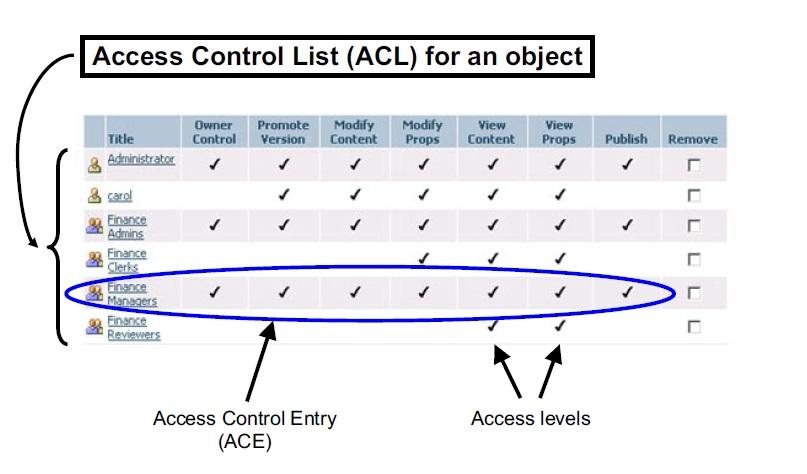 Filenet P8 Development Tutorials Access Control Listacl And