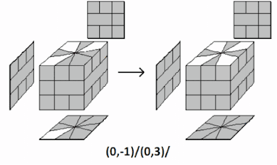 corner orientation of square-1