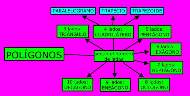 Resultado de imagen de poligonos segun sus lados y angulos