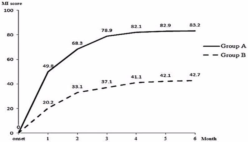 図:被殻出血からの回復 Motricity Index