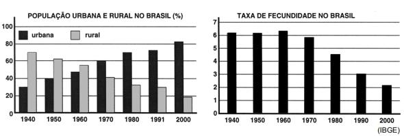 Os gráficos mostram as alterações na distribuição da população da cidade e do campo e na taxa de fecundidade (número de filhos por mulher) no período entre 1940 e 2000.