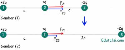 Pembahasan UN Fisika gaya listrik