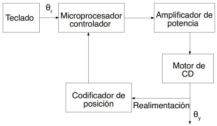 DIagrama de bloque de un sistema de control de lazo cerrado