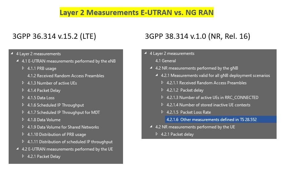 Comparison Layer 2 Measurements LTE vs. 5G NR