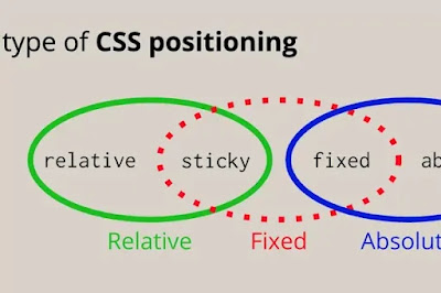 css positioning for sticky and fixed elemen