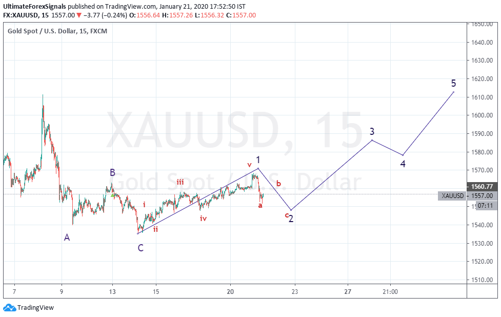XAU/USD 15 Min Elliott Wave analysis Chart