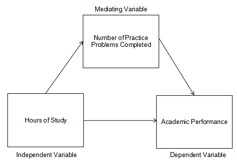 "alt=""Mediating Variable Conceptual Framework.Descriptive-Correlation study"""