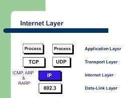 Pengertian dan Tujuan Internet Layer