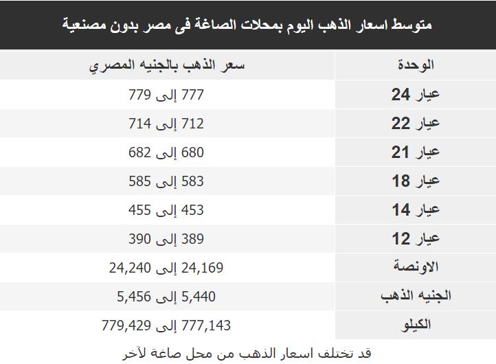 اسعار الذهب اليوم فى مصر Gold الاربعاء 15 يناير 2020