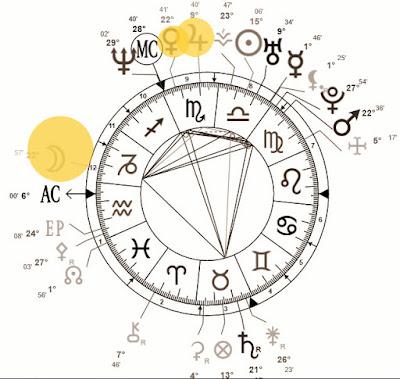 como saber se o cônjuge será estrangeiro usando o mapa astral