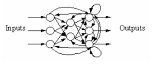 Arsitektur Dasar Neural Network
