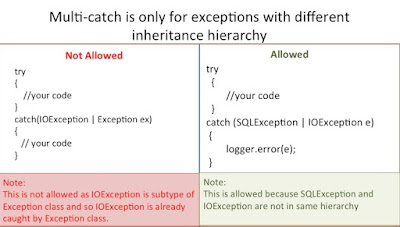 What is improved catch block of Java 7? How to catch multiple exceptions in one catch block?
