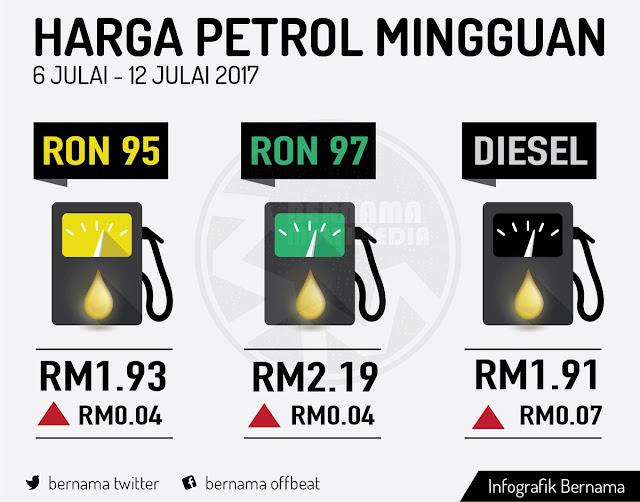 harga baru petrol mingguan