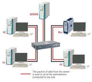 Dispositivos de Interconeccion: CONCENTRADOR (HUB)