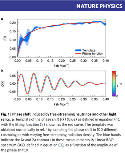 Gravitational effects of neutrinos left measurable phase shift (Source: D. Baumann, et al, Nature Physics, 25 Feb 2019))