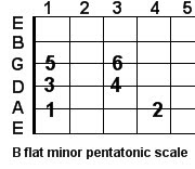 B flat minor pentatonic guitar scale