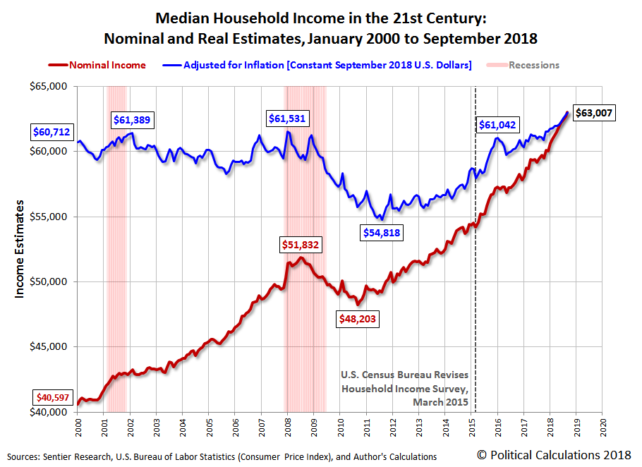 Median Household Income in the 21st Century: Nominal and Real Estimates, January 2000 to September 2018
