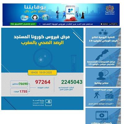 المغرب يسجل 2760 إصابة جديدة مؤكدة ليرتفع العدد إلى. 97264 مع تسجيل 1769 حالة شفاء وا41 حالة وفاة خلال الـ24 ساعة الأخيرة✍️👇👇👇
