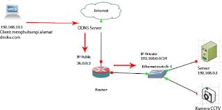 Remote host dengan DDNS