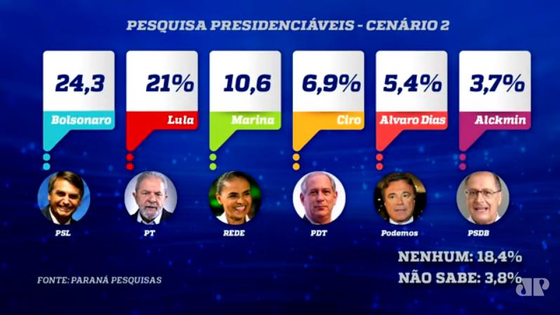Bolsonaro segue à frente na disputa presidencial mesmo em cenário com Lula, aponta pesquisa  (Jornal da Manhã - Jovem Pan) - CENÁRIO2