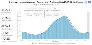 COVID-19 Hospitalizado