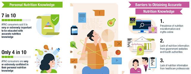 media-sosial-jadi-sumber-informasi-favorit-tentang-nutrisi-bagi-konsumen-asia-pasifik-namun-tak-mudah-menemukan-informasi-yang-akurat