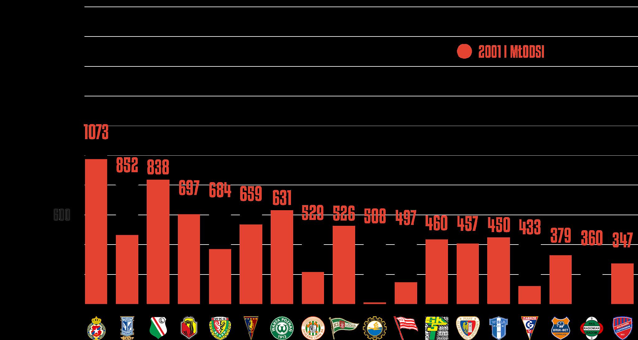 Klasyfikacja klubów pod względem rozegranego czasu przez młodzieżowców po 5.kolejce PKO Ekstraklasy<br><br>Źródło: Opracowanie własne na podstawie ekstrastats.pl<br><br>graf. Bartosz Urban