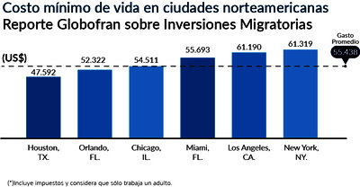 huge selection of a2798 0ce54 Minimum cost of living in major US cities selected by Latin Americans as  Globofran Report on