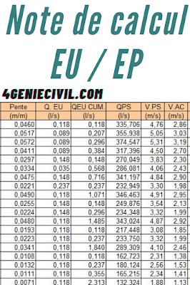 2 exemples de note de calcul EP (pdf) et EU (excel) assainissement